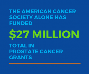 The American Cancer Society alone has funded $27 Million total in prostate cancer grants
