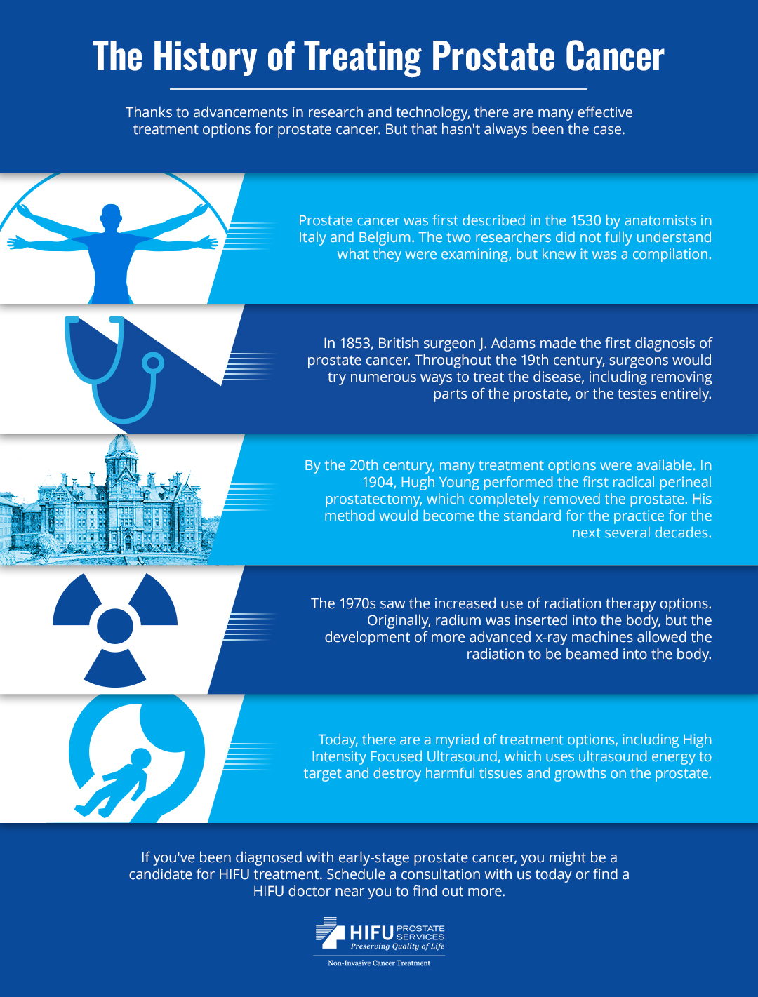 The History of Treating Prostate Cancer infographic